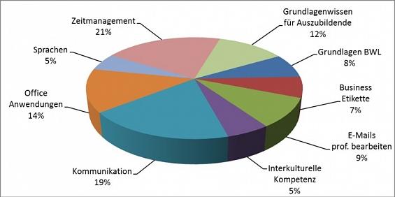 Grafik Umfrage Bildungsbüro©Landkreis Nienburg/Weser